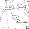 Hand drawn mindmap of ux work aspects